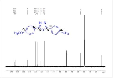 Figura 2B. Spectrul 1D 13C RMN al oxodiazolului (martor)