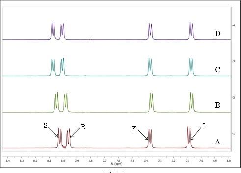 Figura 3. Spectrul 1D 1H RMN: A – proba martor (oxadiazol); B–0.25:1[CF3SO3Ag]:[oxodiazol]; C–0.5:1 [CF3SO3Ag]:[ oxodiazol]; D–0.75:1 [CF3SO3Ag]:[ oxodiazol].