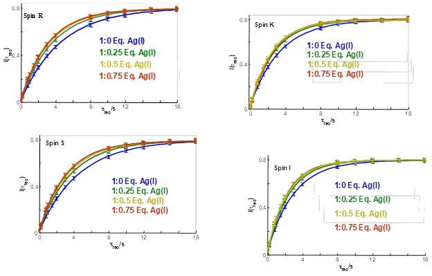 Figure 6. T1 relaxation rate constants of the aromatic protons of free oxadiazole (blue), on a 1:0.25 molar mixture of oxadiazole and silver(I) salt (green), on a 1:0.50 molar mixture of oxadiazole and silver(I) salt (yellow) and on a 1:0.75 molar mixture of oxadiazole and silver(I) salt (red) at B0 = 11.75.