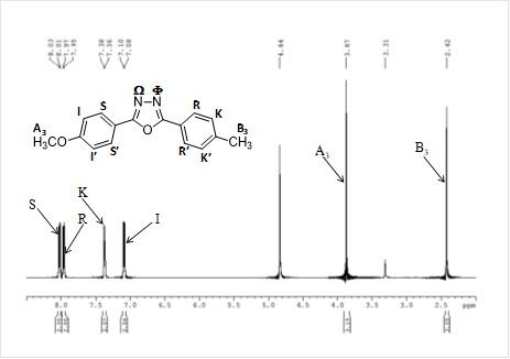 Figura 2A. Spectrul 1D 1H RMN al oxodiazolului (martor)