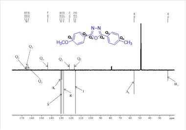 Figure 2C. 1D Apt-NMR spectra of oxodiazole (blank)